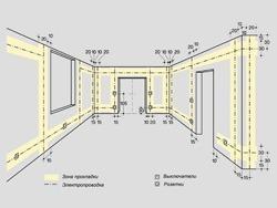Основные правила электромонтажа электропроводки в помещениях в Подольске. Электромонтаж компанией Русский электрик